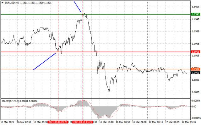 Analisis dan rekomendasi trading untuk EUR/USD dan GBP/USD pada 17 Maret