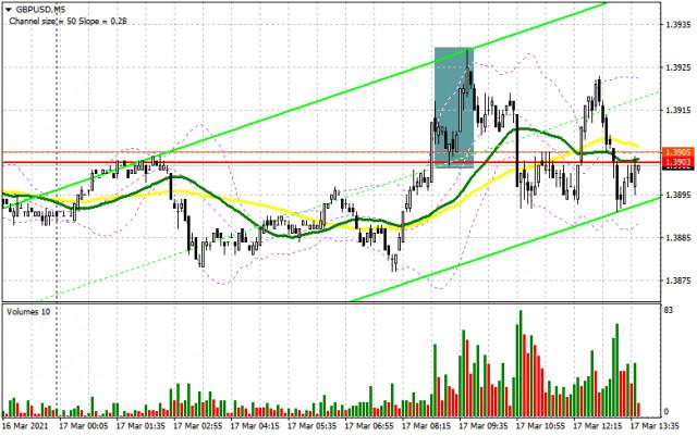 英镑/美元:3月17日美国交易时段的计划(早盘交易分析)