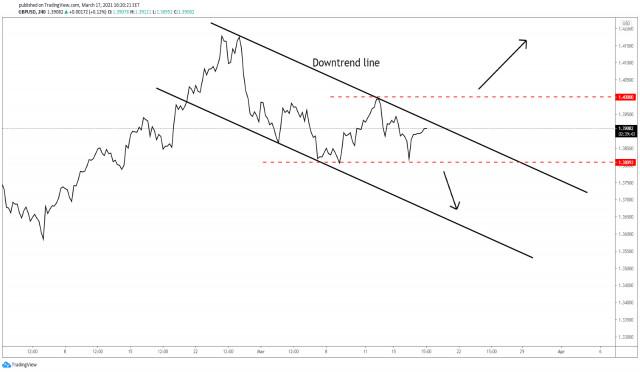 ¡El GBP/USD se encuentra dentro de un patrón de reversión!