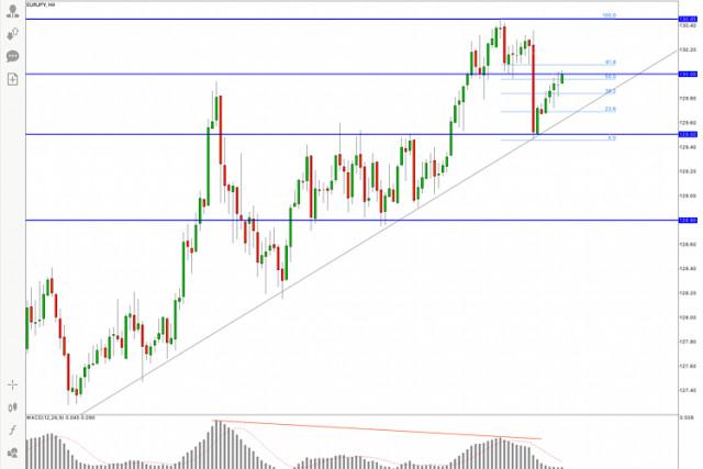 Pronóstico del EUR/JPY para el 17 de marzo de 2021