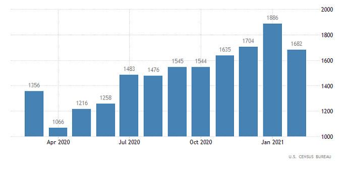 Торговый план по EUR/USD и GBP/USD на 18.03.2021