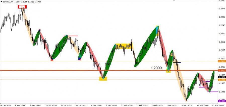 Торговые рекомендации по валютному рынку для начинающих трейдеров EURUSD, GBPUSD, а также индекс доллара (DXY) 18.03.21