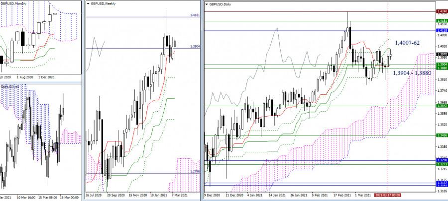 EUR/USD и GBP/USD 18 марта – рекомендации технического анализа
