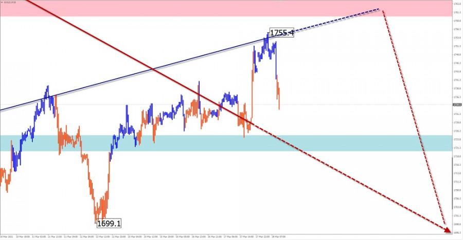 Упрощенный волновой анализ и прогноз, GBP/USD, USD/CHF, GOLD на 18 марта