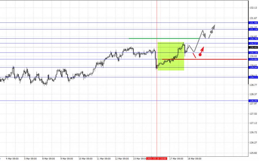Фрактальный анализ основных валютных пар на 18 марта