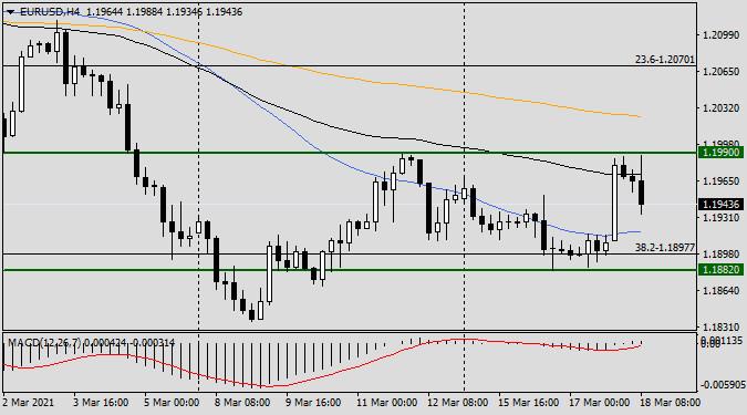 Анализ и прогноз по EUR/USD на 18 марта 2021 года