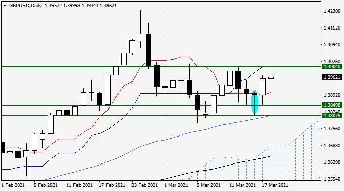 Анализ и прогноз по GBP/USD на 18 марта 2021 года
