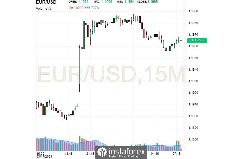 EUR/USD: щатският долар спира спада си
