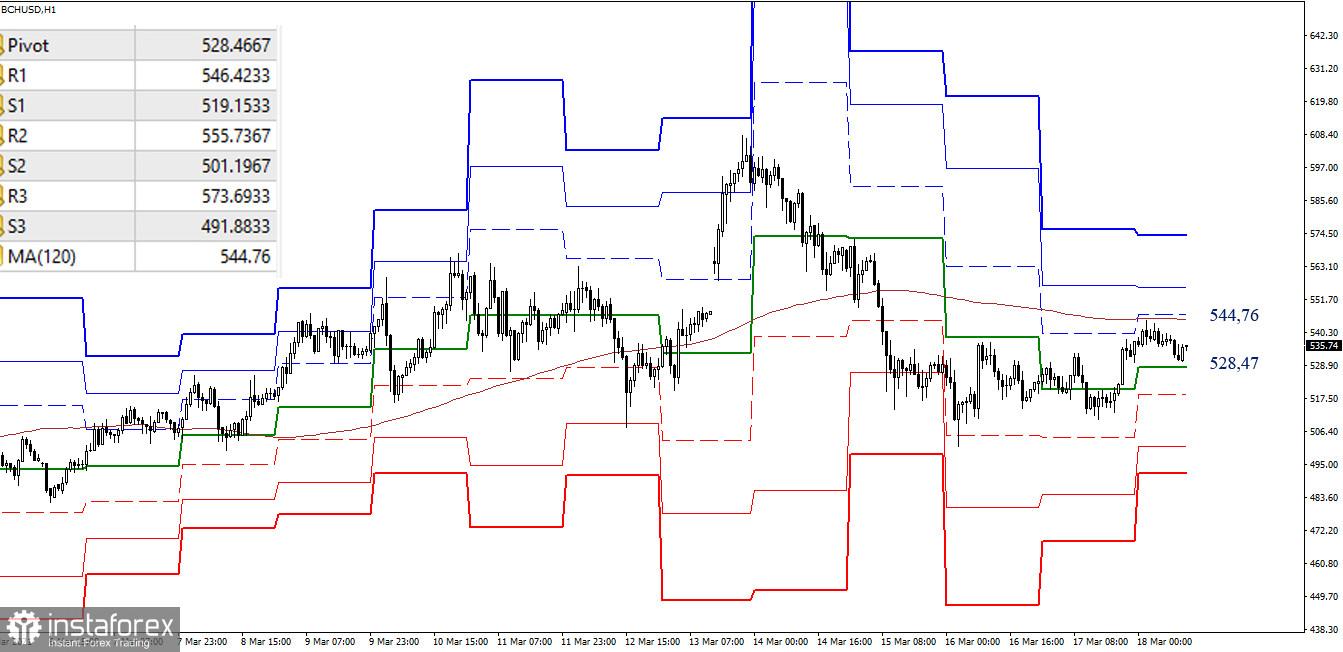 Analisis teknikal keadaan semasa untuk BTC / USD