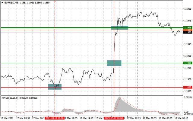 Analisis dan rekomendasi trading untuk EUR/USD dan GBP/USD pada 18 maret
