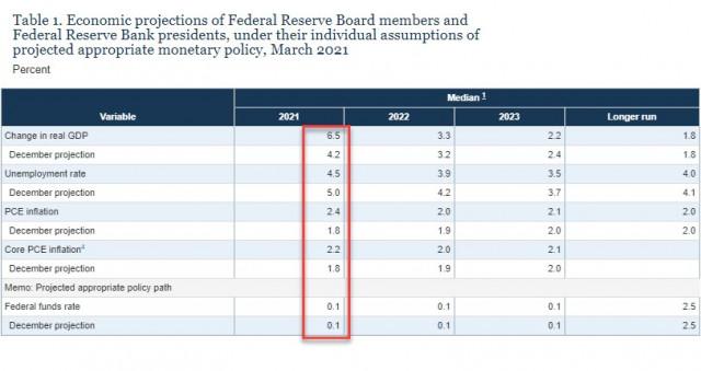 Fed dalam keadaan sukar. Memperbaiki ramalan ekonomi tidak mengubah apa-apa. Gambaran keseluruhan USD, EUR, dan GBP