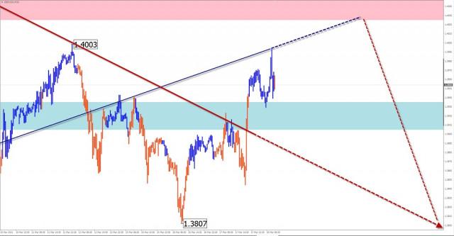 Pasangan mata wang GBP/USD, USD/CHF, EMAS: analisis gelombang ringkas dan ramalan pada 18 Mac