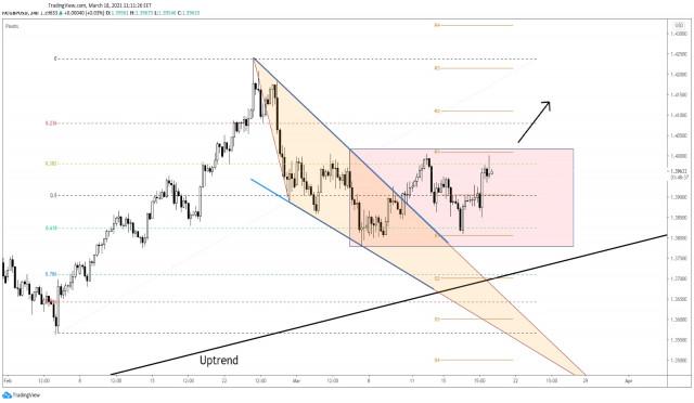 GBP/USD Breakout kisaran segera?
