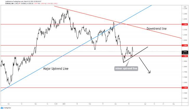 ¿Una caída más profunda del EUR/USD?