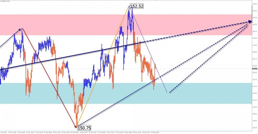 Упрощенный волновой анализ и прогноз EUR/USD, AUD/USD, GBP/JPY на 19 марта