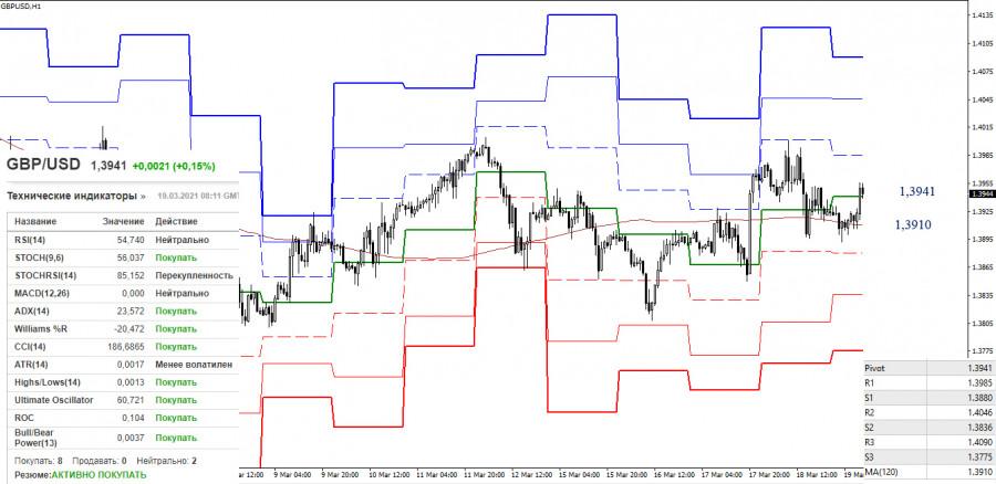 EUR/USD и GBP/USD 19 марта – рекомендации технического анализа