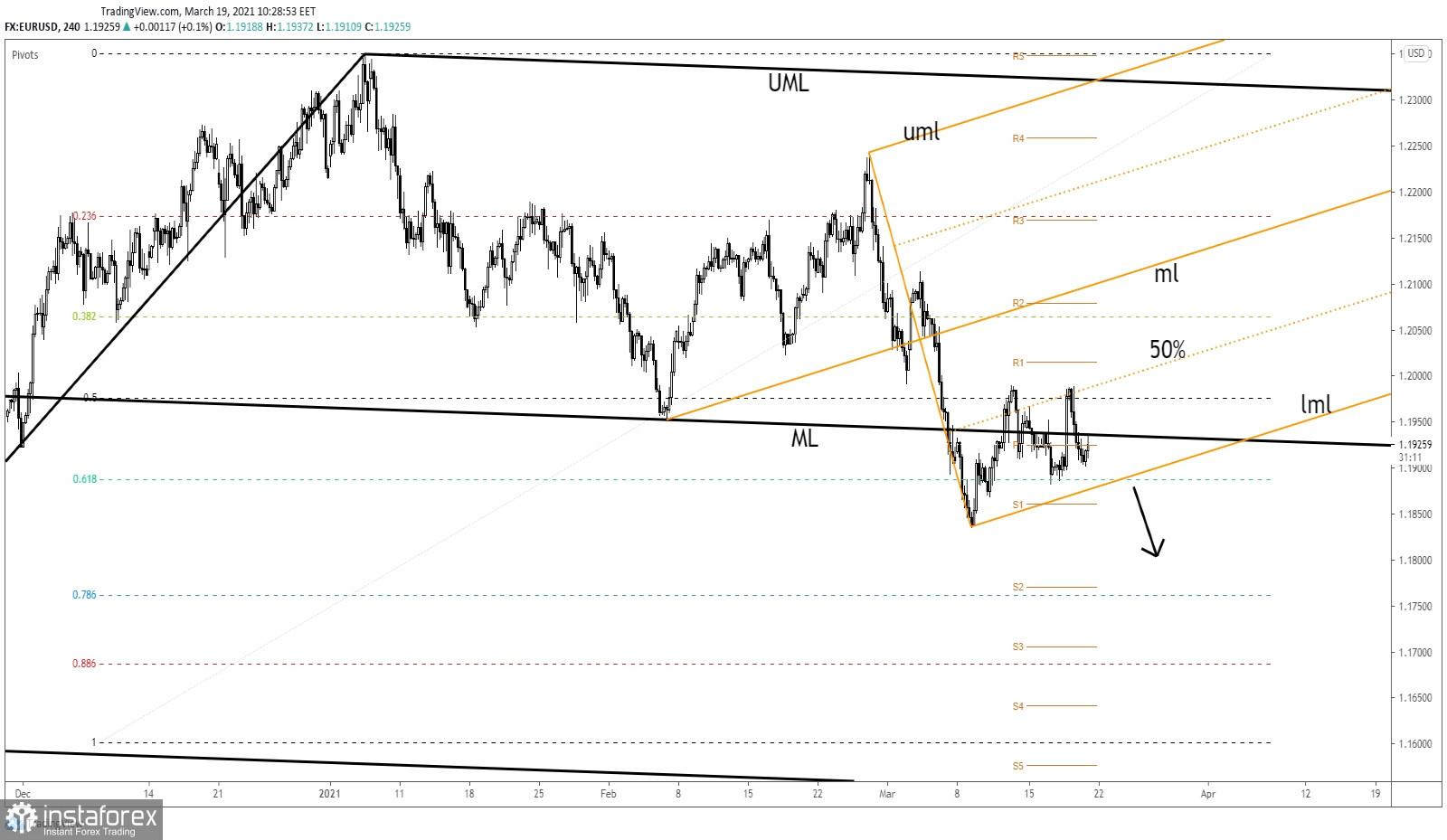 EUR/USD: възможен е по-нататъшен спад!