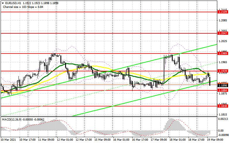 EUR/USD: план на американскую сессию 19 марта (разбор утренних сделок). Очередная неудачная попытка покупателей евро вылилась