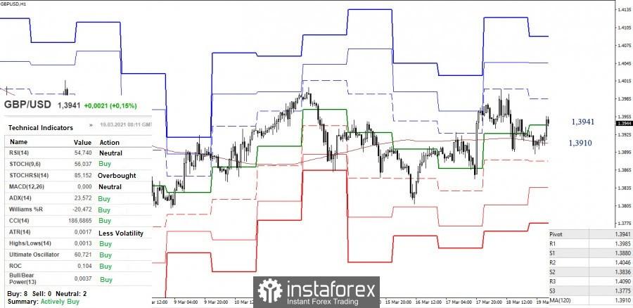 Cadangan analisis teknikal untuk pasangan mata wang EUR/USD dan GBP/USD pada 19 Mac