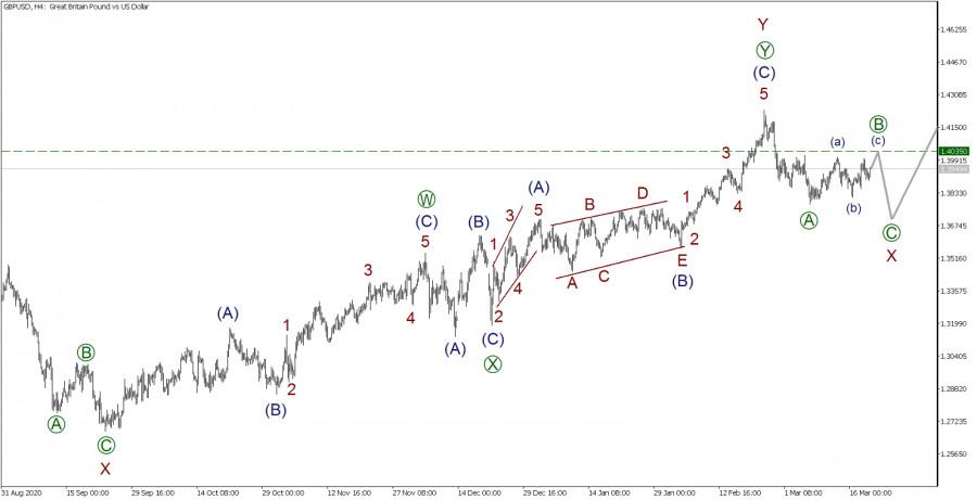 GBP/USD 19 марта. Ожидаем подъем цен в финальной части коррекции