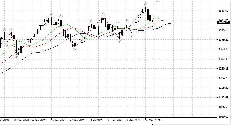 Российский рынок 19.03. ЦБ России удивил: повысил ставку +0.25% до 4.5%