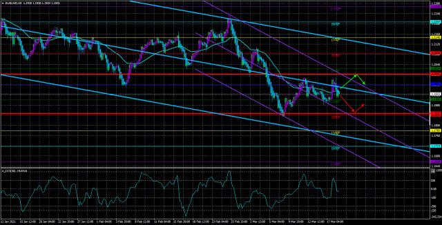 3月19日欧元/ 美元对概述。美联储预测通货膨胀率上升,但是,他们不会提高利率。 欧洲央行发出警报,并警惕国债收益率上升