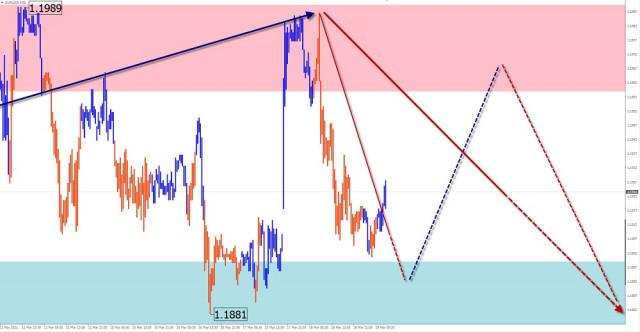 Analisis dan ramalan gelombang sederhana untuk pasangan mata wang EUR/USD, AUD/USD, GBP/JPY untuk 19 Mac 2021