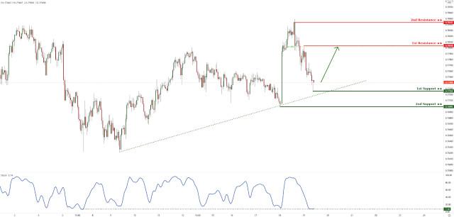 澳元/美元测试上升趋势线支撑。即将进一步反弹!