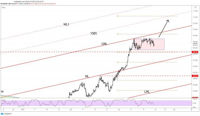 ¡Es probable que el USD/JPY suba más!
