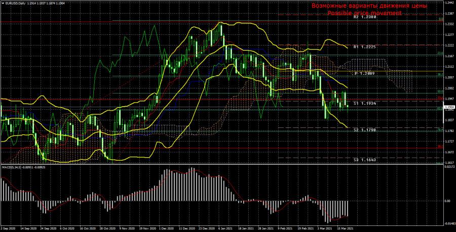Торговый план по паре EUR/USD на неделю 22 - 26 марта. Новый отчет COT (Commitments of Traders). Тотальный флэт, несмотря