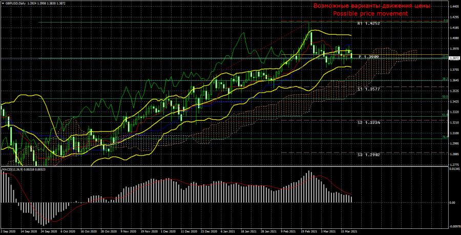 Торговый план по паре GBP/USD на неделю 22 - 26 марта. Новый отчет COT (Commitments of Traders). Фунт стерлингов застрял