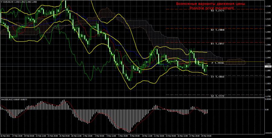 EUR/USD. Превью новой недели. Евровалюта может продолжить техническую коррекцию в глобальном плане. Заседания ФРС и ЕЦБ ничего
