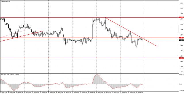 面向初学者的分析和交易信号。03月22日如何交易欧元/美元货币对? 周五的分析。为周一做准备。