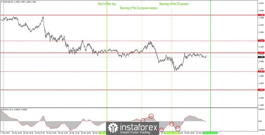 面向初学者的分析和交易信号。03月22日如何交易英镑/美元货币对? 周五的分析。为周一做准备。