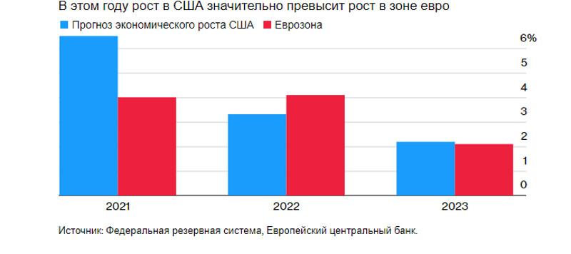EURUSD и GBPUSD: Почему американский доллар продолжает рост. Из-за борьбы за вакцину темпы роста европейской экономики могут