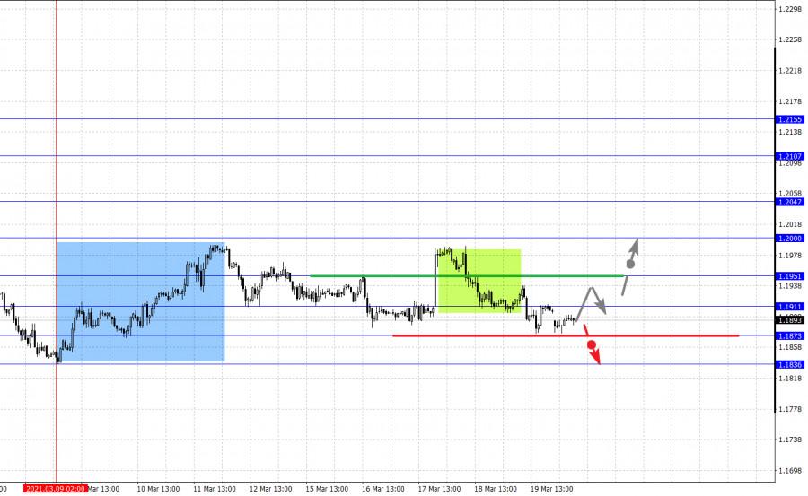 Фрактальный анализ основных валютных пар на 22 марта