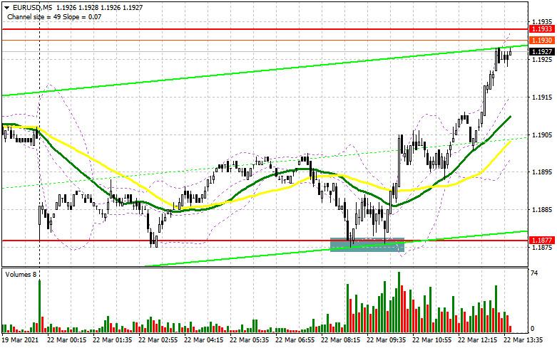 EUR/USD: план на американскую сессию 22 марта (разбор утренних сделок). Быки справились с поставленной задачей и нацелены