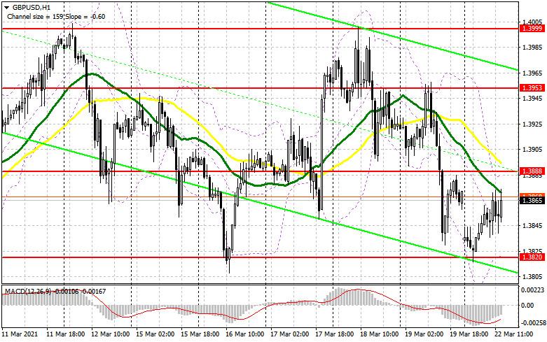 GBP/USD: план на американскую сессию 22 марта (разбор утренних сделок). Покупатели фунта пытаются что-то сделать, но выходит