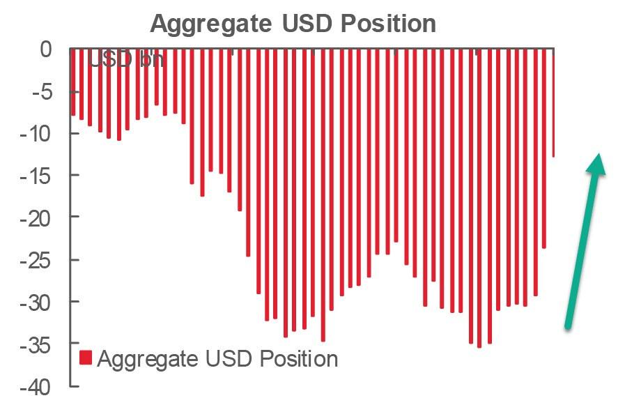 Спекулянты включают доллару зеленый свет. Обзор USD, EUR, GBP