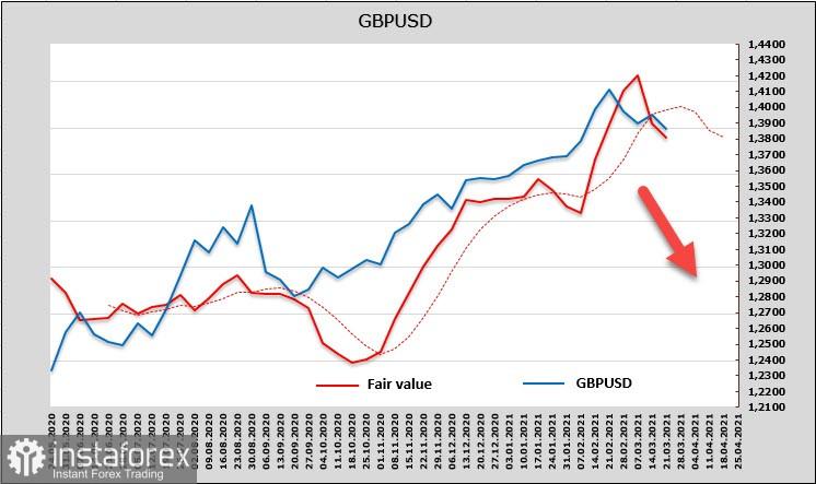 Спекулантите запалват зелената светлина на долара. Преглед на USD, EUR и GBP