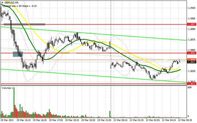 GBP / USD: kế hoạch cho phiên giao dịch châu Âu vào ngày 22 tháng 3. Báo cáo của COT. Bears đã tiếp cận các mức hỗ trợ...