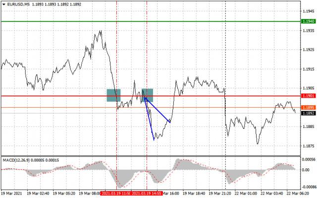 Анализ и препоръки за търговия за двойките EUR/USD и GBP/USD на 22 март