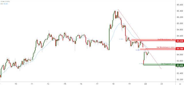 AUDJPY facing bearish pressure, potential for further downside!