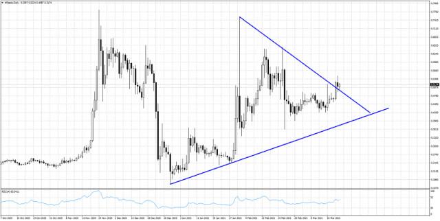 XRP/USD menembus resistance jangka pendek dari $0,50.
