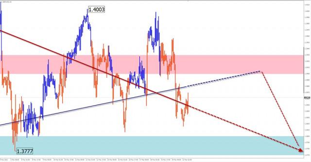 Analisis dan ramalan gelombang ringkas untuk pasangan mata wang GBP/USD, USD/JPY, USD/CHF untuk 22 Mac 2021