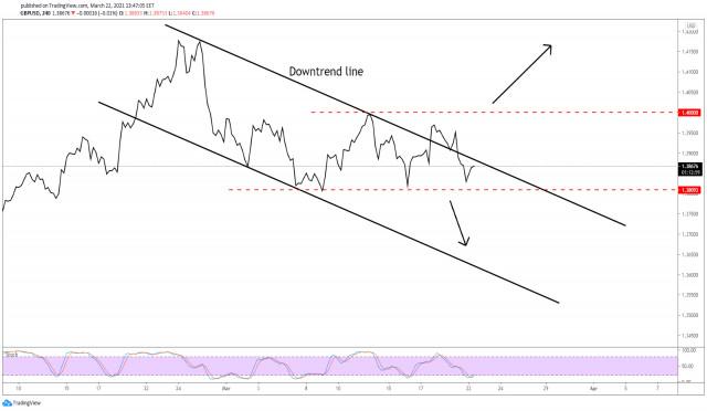 GBP/USD: ¡El USD sigue siendo el favorito frente a la libra!