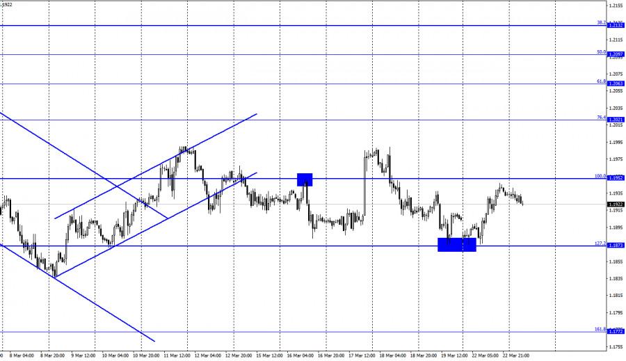 EUR/USD. March 23. COT report. Boring Monday