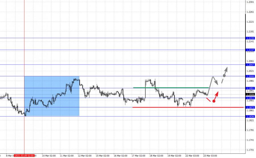 Фрактальный анализ основных валютных пар на 23 марта