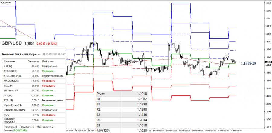 EUR/USD и GBP/USD 23 марта – рекомендации технического анализа