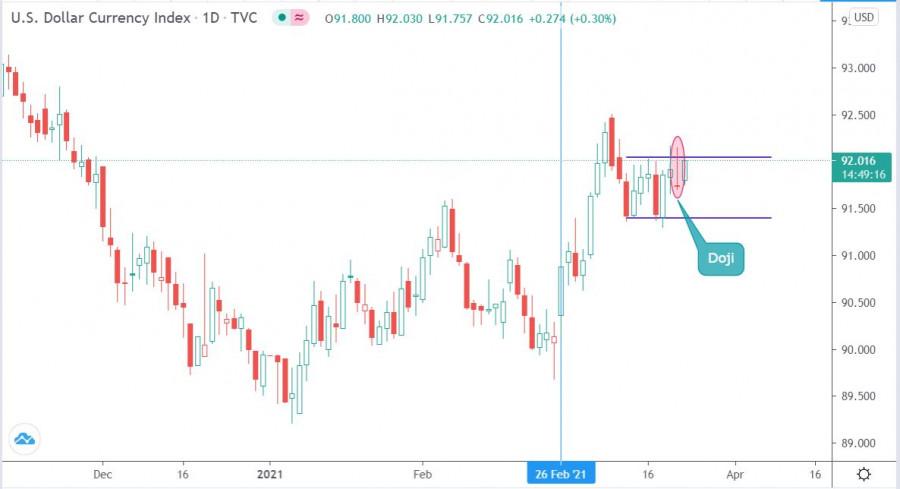 Торговые рекомендации по валютному рынку для начинающих трейдеров EURUSD, GBPUSD, а также индекс доллара (DXY) 23.03.21